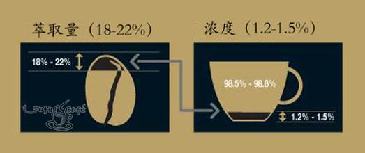 关于咖啡豆烘焙好之后萃取的那些事 萃取变因的原因及解决方法