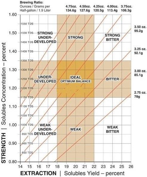 SCAA美国精品咖啡协会黄金萃取比例 萃取时间 风味轮 杯测表介绍