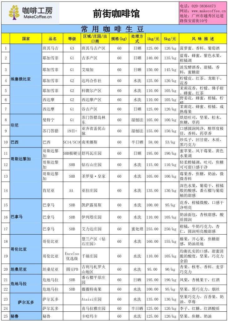 1月22日国际咖啡期货115美分(磅)、云南当地鲜豆14.557元kg