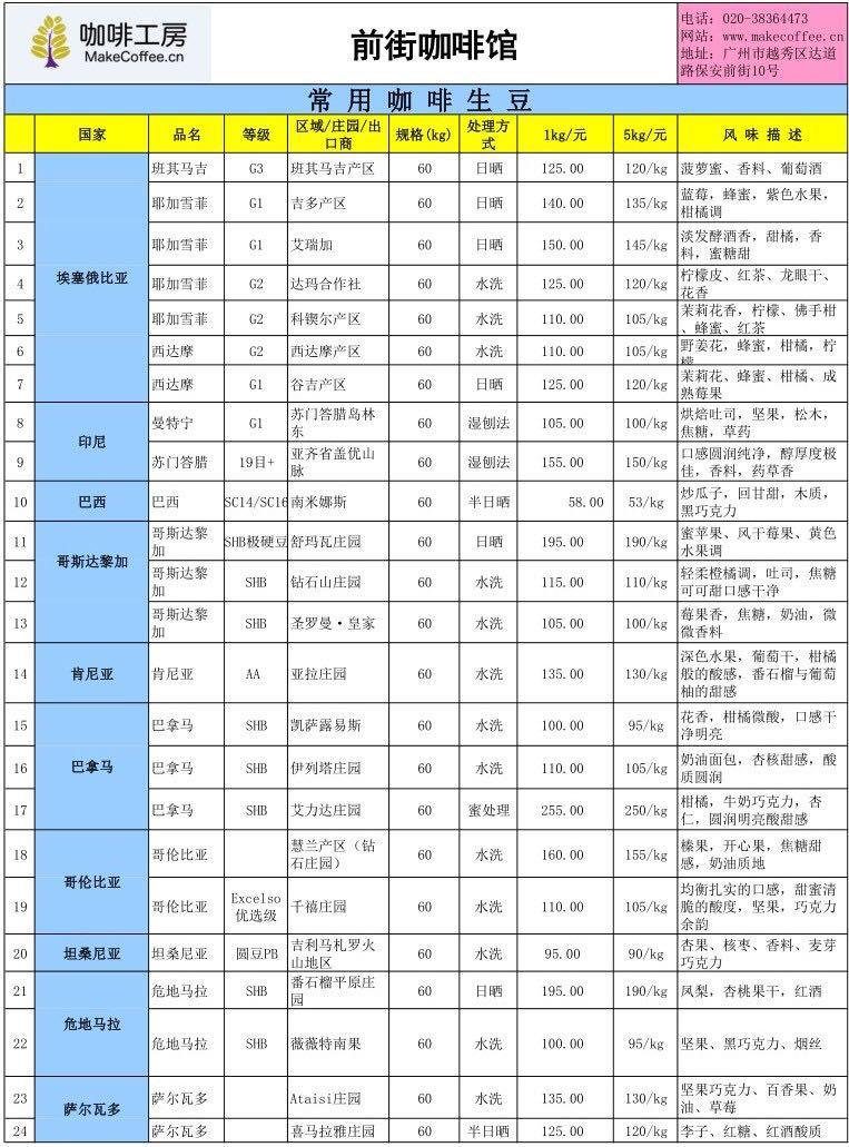 1月28日国际咖啡期货118.1美分(磅)、云南当地鲜豆14.98元kg
