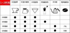手冲咖啡入门方法推荐 手冲咖啡入门需要哪些配件或者设备?