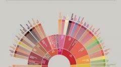 由美国精品咖啡协会与世界咖啡研究室WCR共同设计的咖啡风味轮